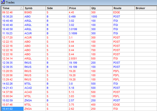 Trades2 Day Trades for 12/12/12 oh yea $247 Profit