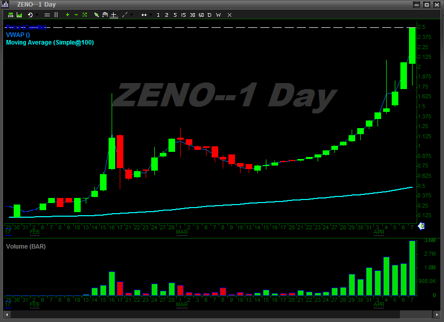 ZENO-PUMP-AND-DUMP-CHART