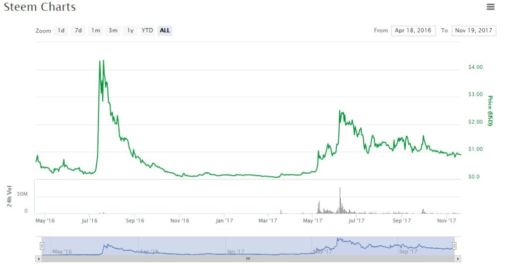 Cryptocurrency Networking Point Of View Crypto Chart Scanner